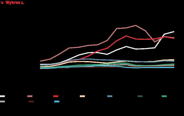 Wartość polskich inwestycji bezpośrednich za granicą