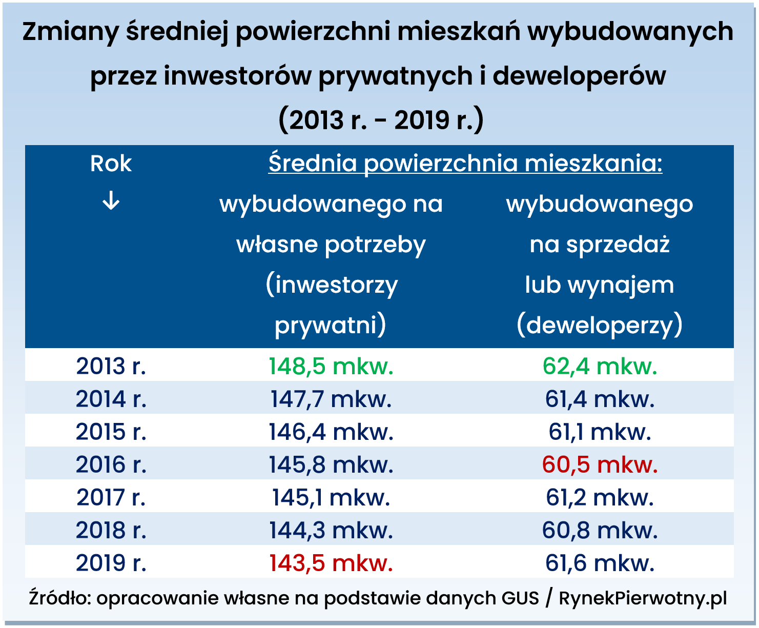Zmiany metrażu mieszkań Polska RP tab.1