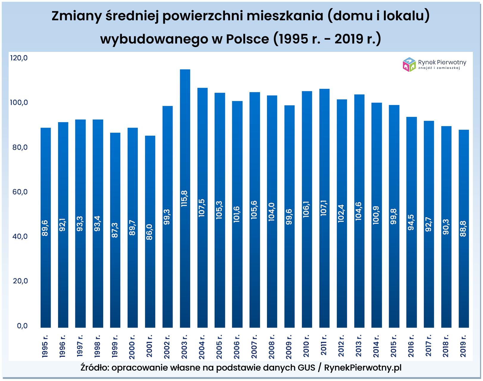 Zmiany metrażu mieszkań Polska RP wyk.1