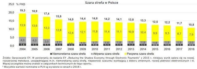 szara strefa w Polsce