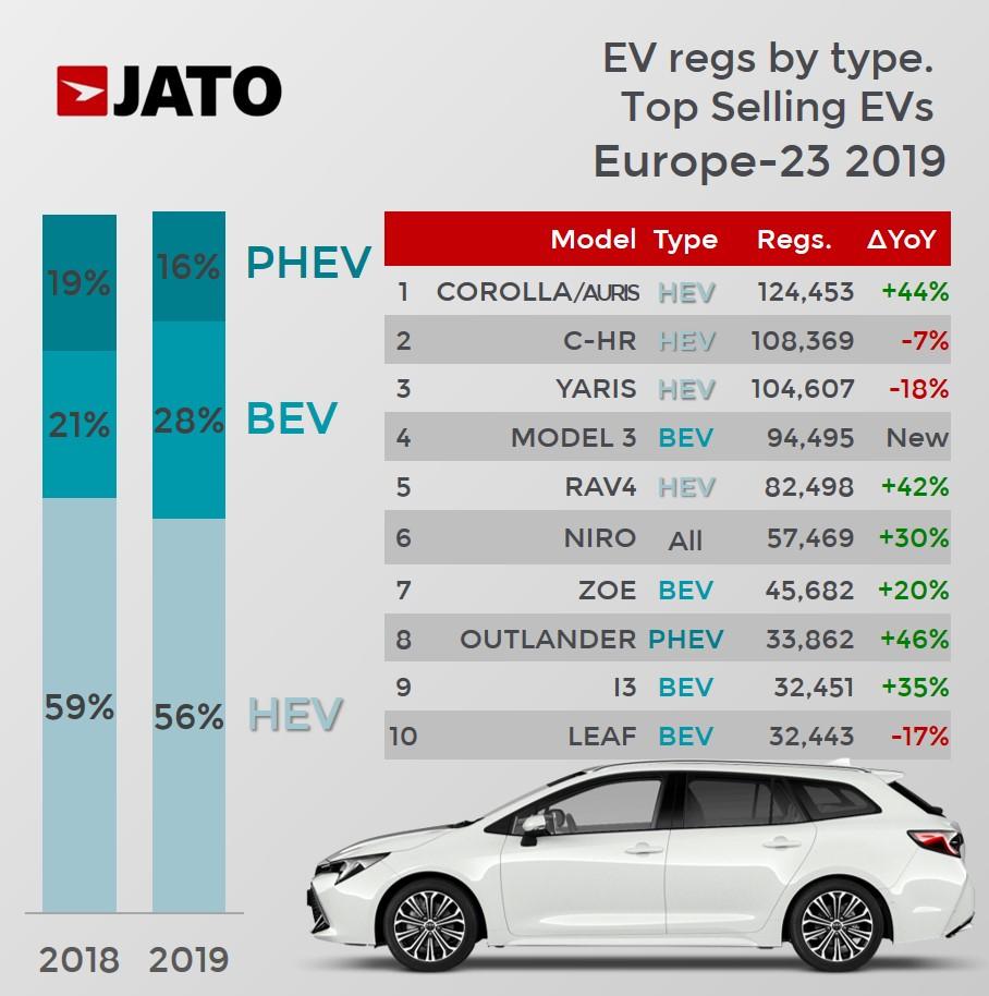 top_selling_evs_europe_2019___jato