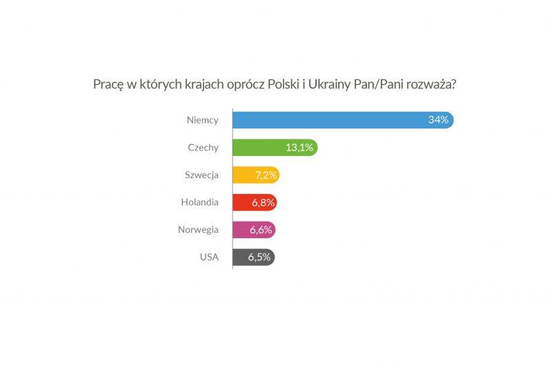 Co trzeci pracujący w Polsce obywatel Ukrainy planuje podjęcie zatrudnienia w Niemczech