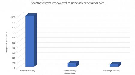 zywotnosc-wezy-stosowanych-w-popach-perystaltycznych