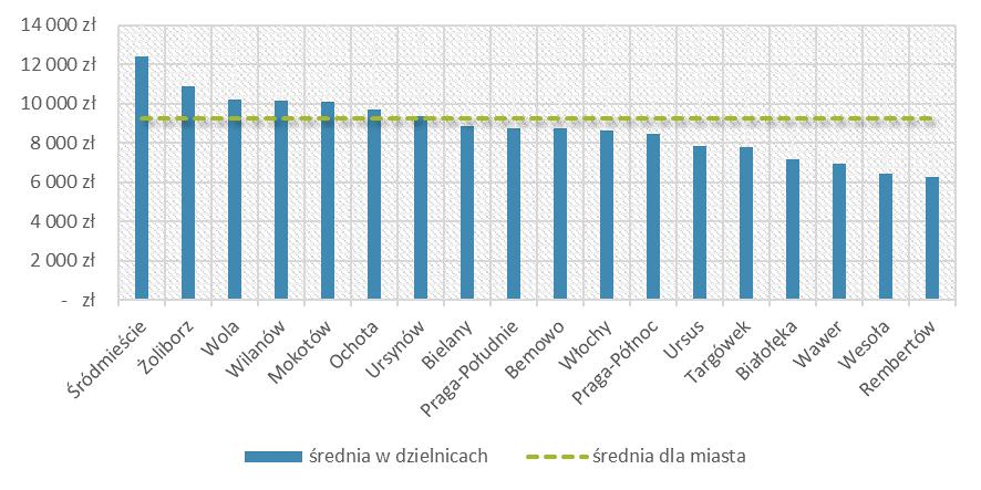 Średnie ceny mieszkań w dzielnicach Warszawy vs średnia cena 1 m2 w całym mieście