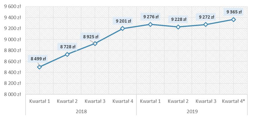 Średnie ceny transakcyjne 1 m2 mieszkania w Warszawie