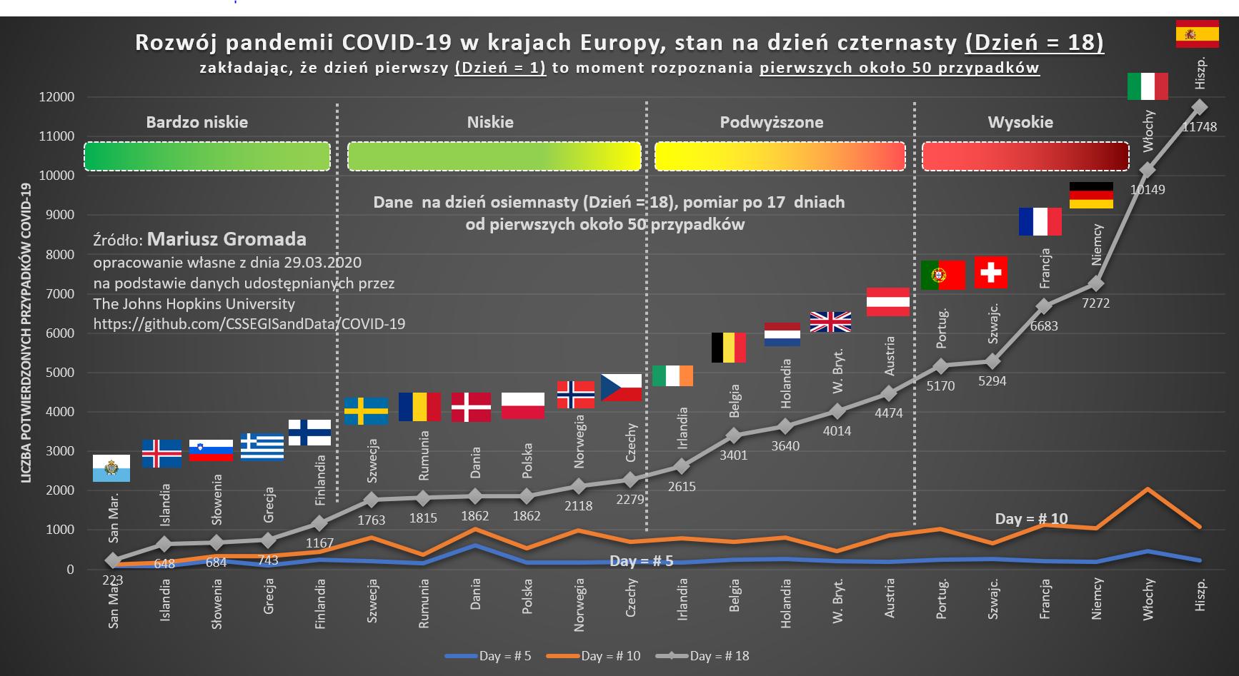 20200329-covid19-cykl-europa-dzien-nr-18