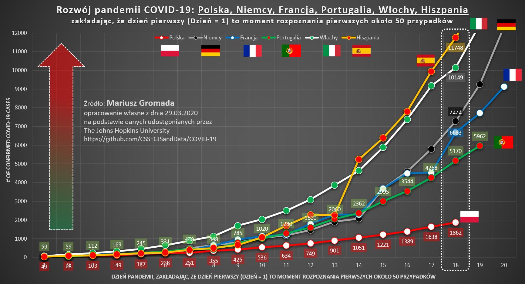 20200329-covid19-cykl-pl-vs-inne-kraje
