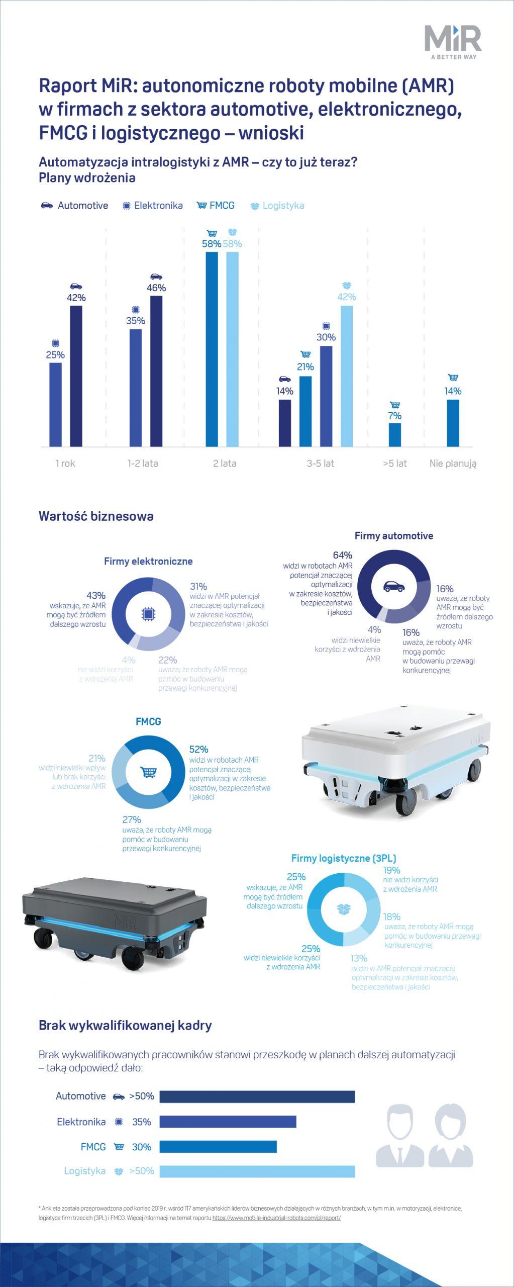 2020_03_MiR_raport_infografika