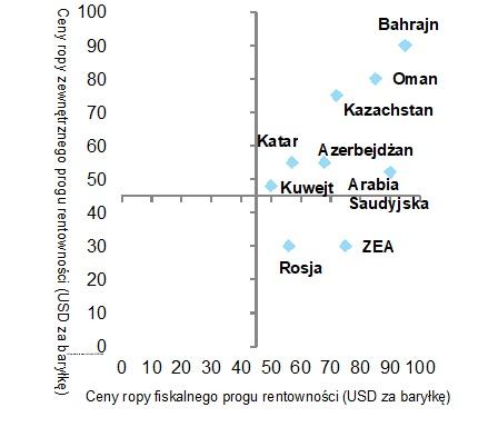 Ceny ropy potrzebne do zbilansowania rachunku fiskalnego i rachunku obrotów bieżących
