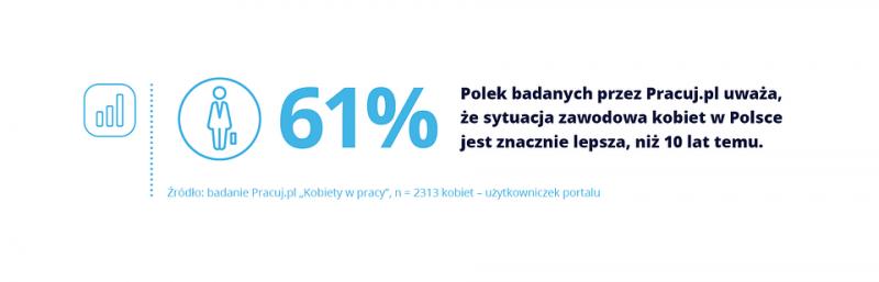 Co Polki myślą o karierze i pracy