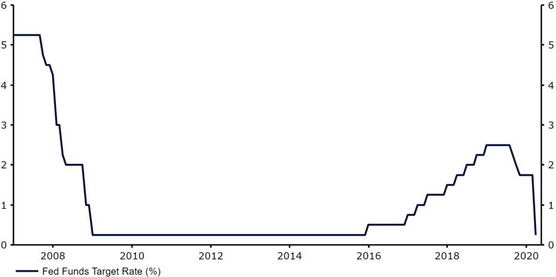 Docelowy poziom stopy fed funds w USA