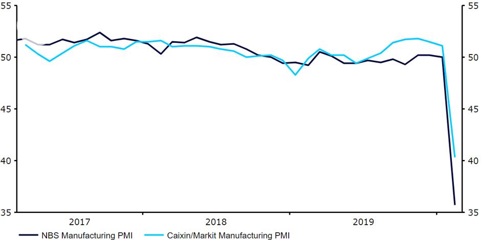 Indeksy PMI dla przemysłu Chin