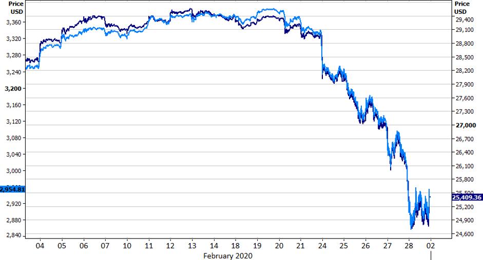 Indeksy S&P 500 i Dow Jones Industrial Average