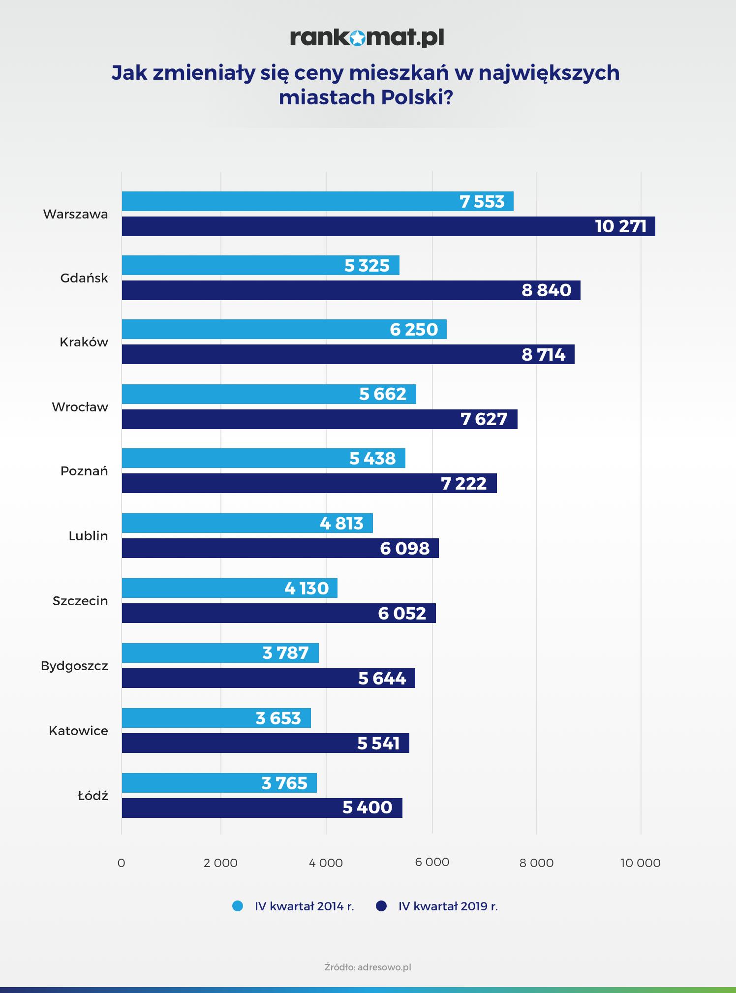 Jak zmieniały się ceny mieszkań w największych miastach Polski_v3 (1)