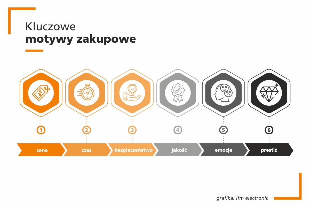 Kluczowe motywy zakupowe_grafika ifm electronic