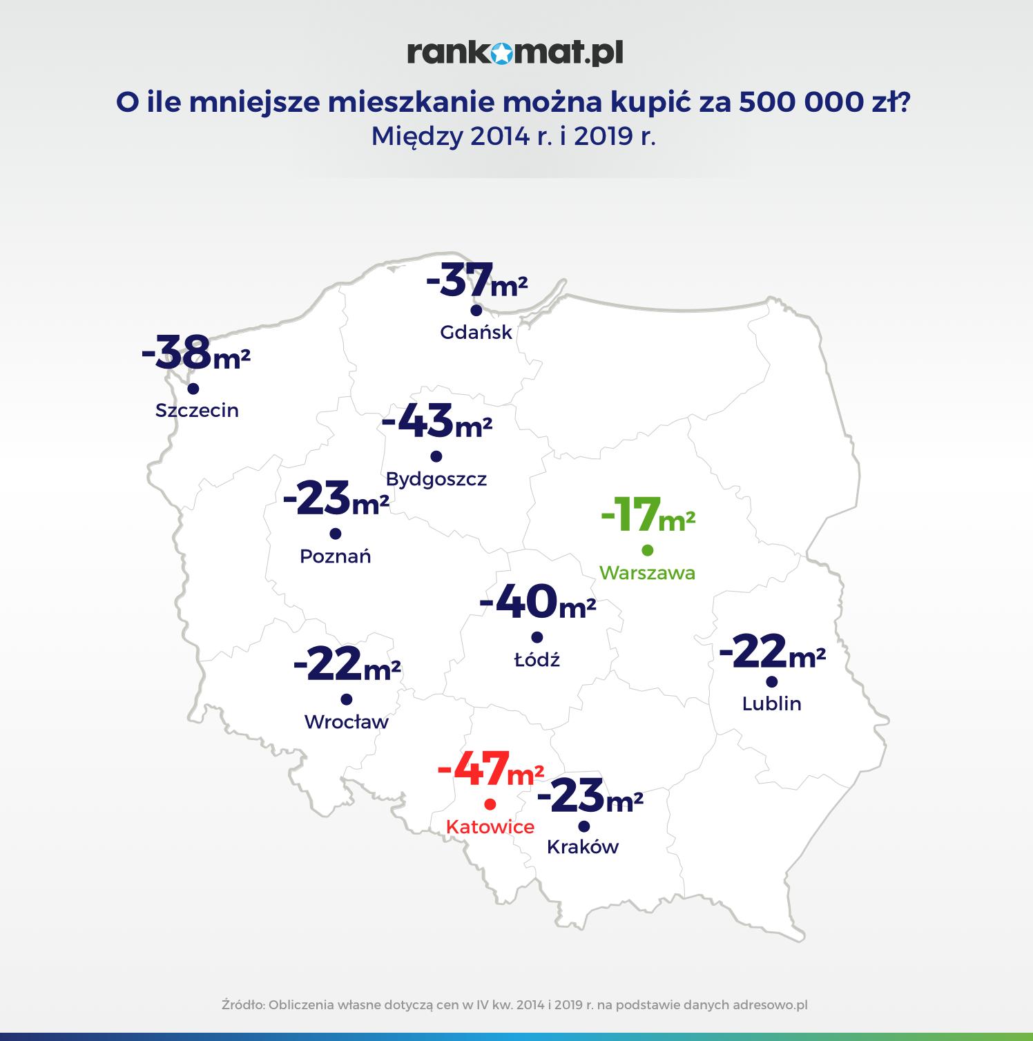 O ile mniejsze są mieszkania warte 500 000 zł_v3 (1)