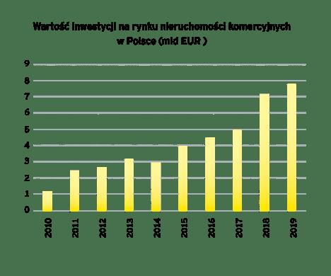 Rekordowo wysokie inwestycje na polskim rynku nieruchomości w 2019 roku