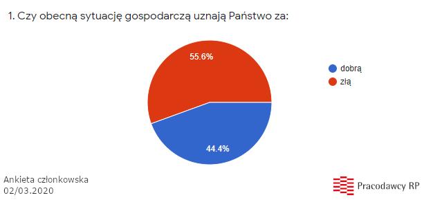 Spowolnienie-ankieta-PracodawcyRP-1