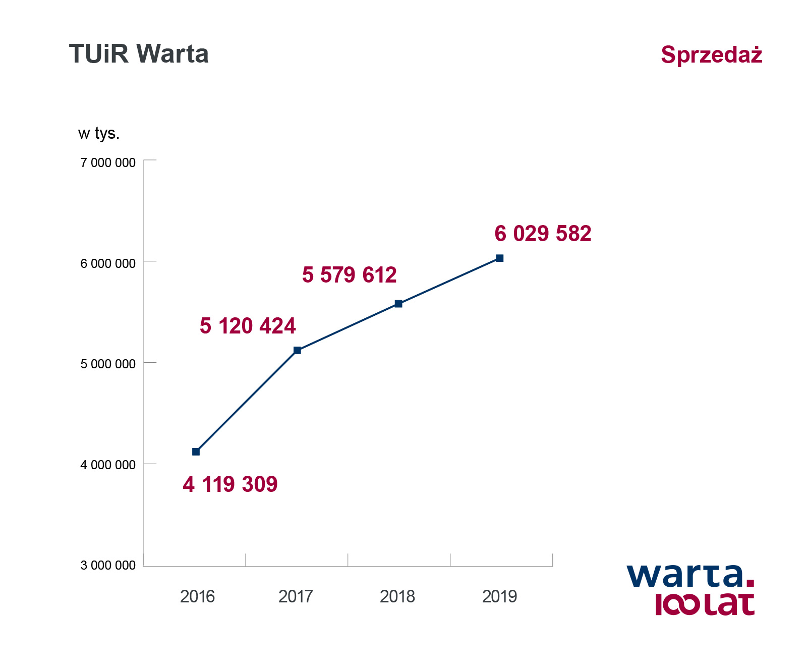 TUiR Warta_sprzedaż