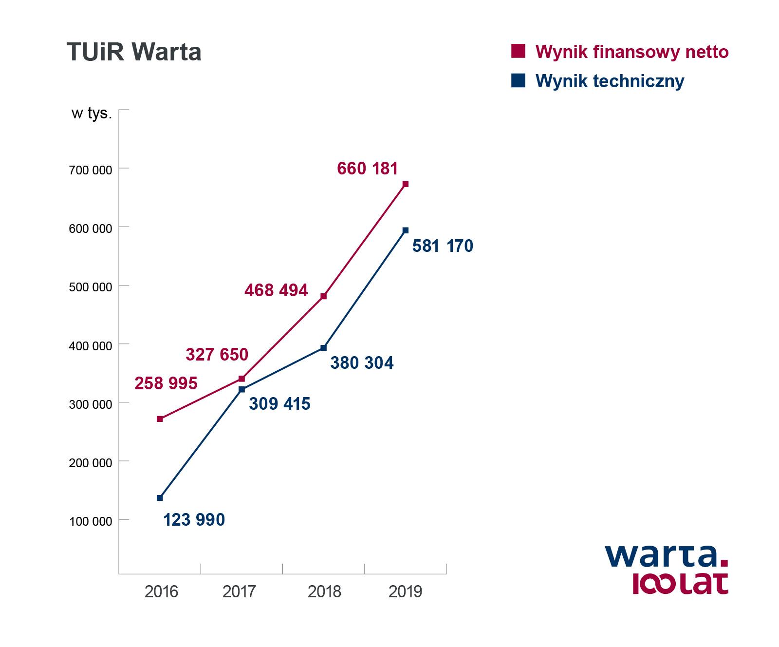 TUiR_Warta_wynik_finansowy