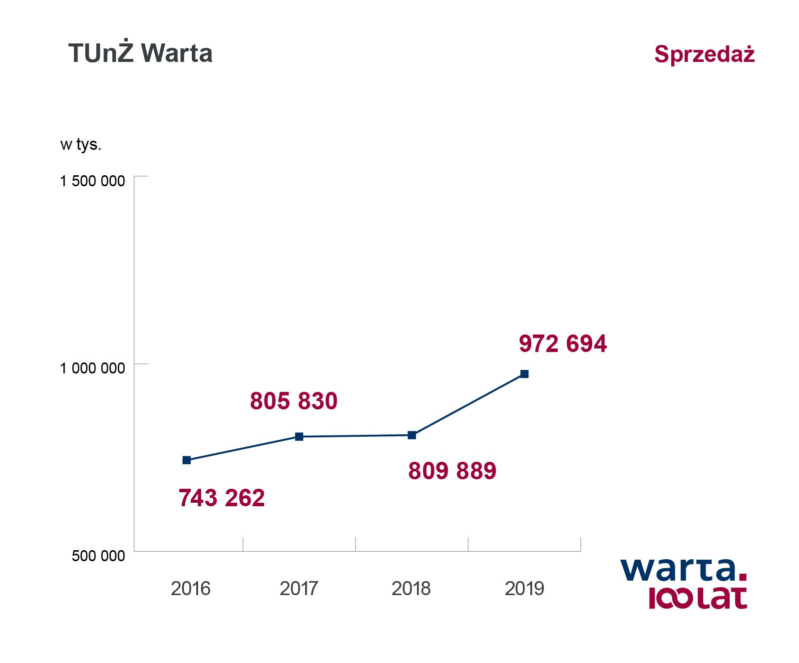 TUnZ_Warta_sprzedaż