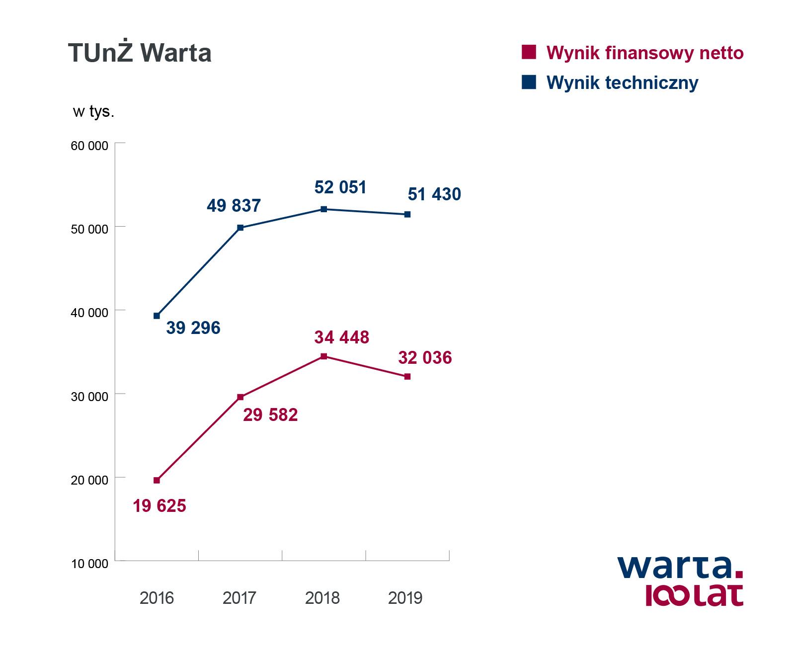 TUnZ_Warta_wynik_finansowy