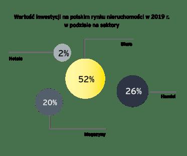 Wartość polskich inwestycji 2019