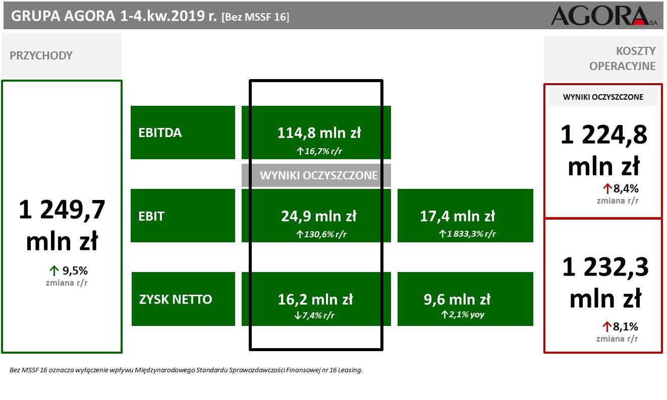 Wyniki finansowe Grupy Agora w 4. kwartale 2019 r.
