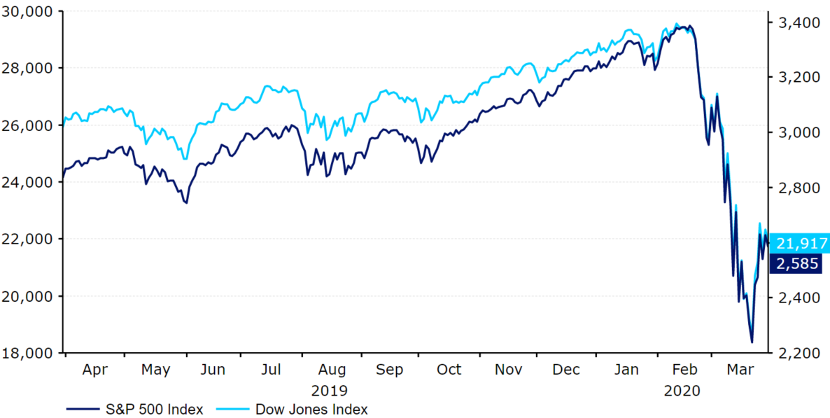 Indeks S&P 500 oraz Dow Jones Industrial Average