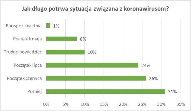 Koronawirus całkowicie sparaliżował działanie 30 proc. firm, ożywił 3 proc 3