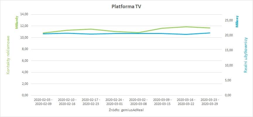 PLATFORMA TV