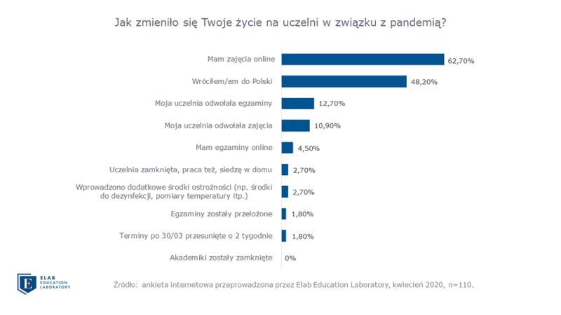 Prawie połowa Polaków studiujących za granicą wróciła do Polski