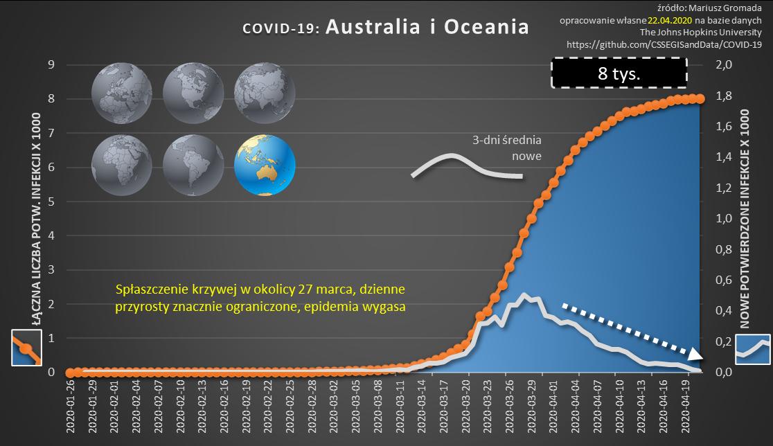 covid-cykl-08-australia-i-oceania