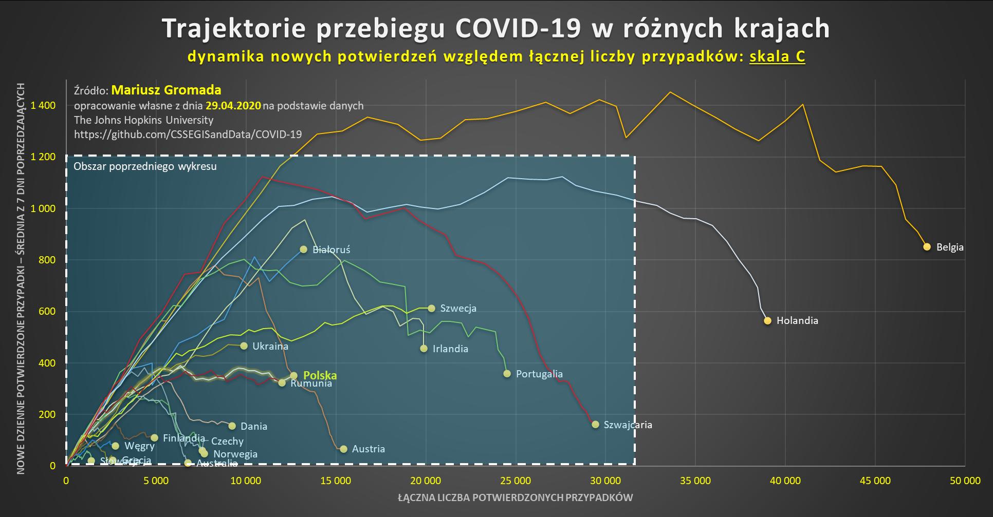 covid-cykl-trajektorie-skala-c
