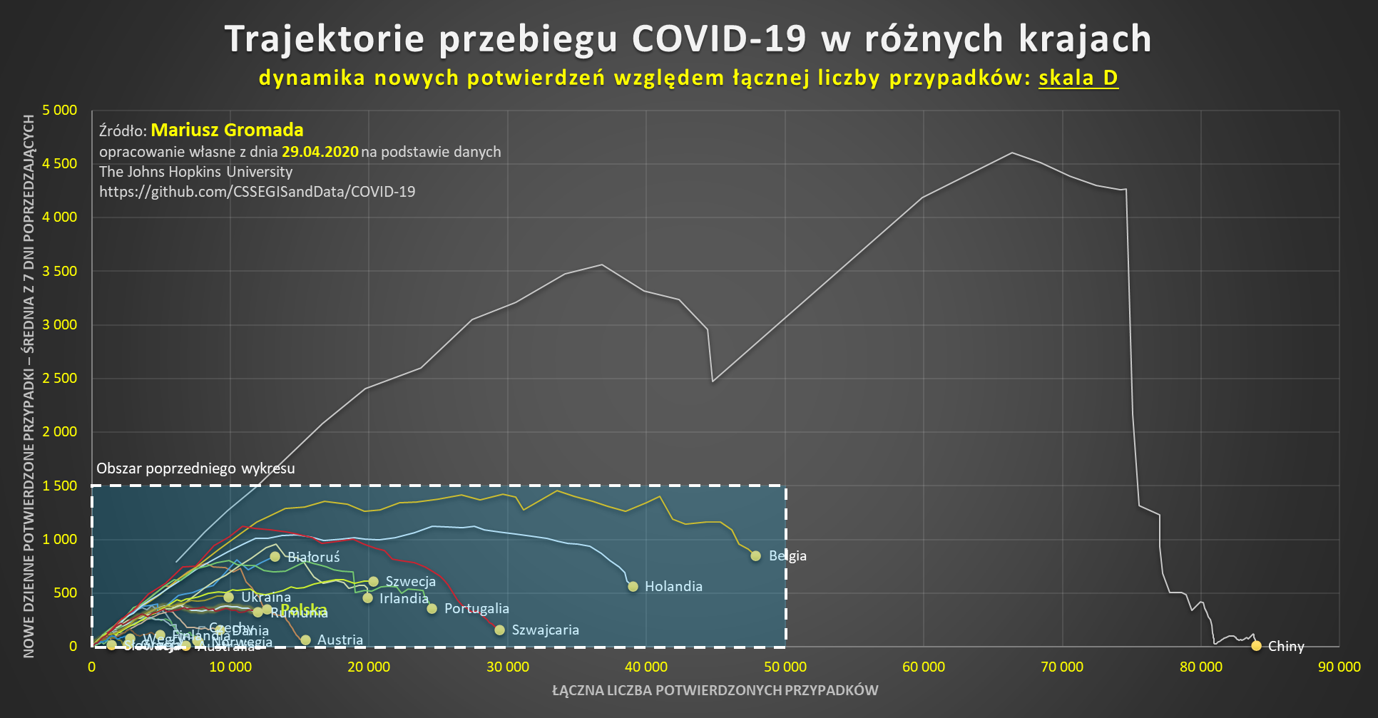 covid-cykl-trajektorie-skala-d