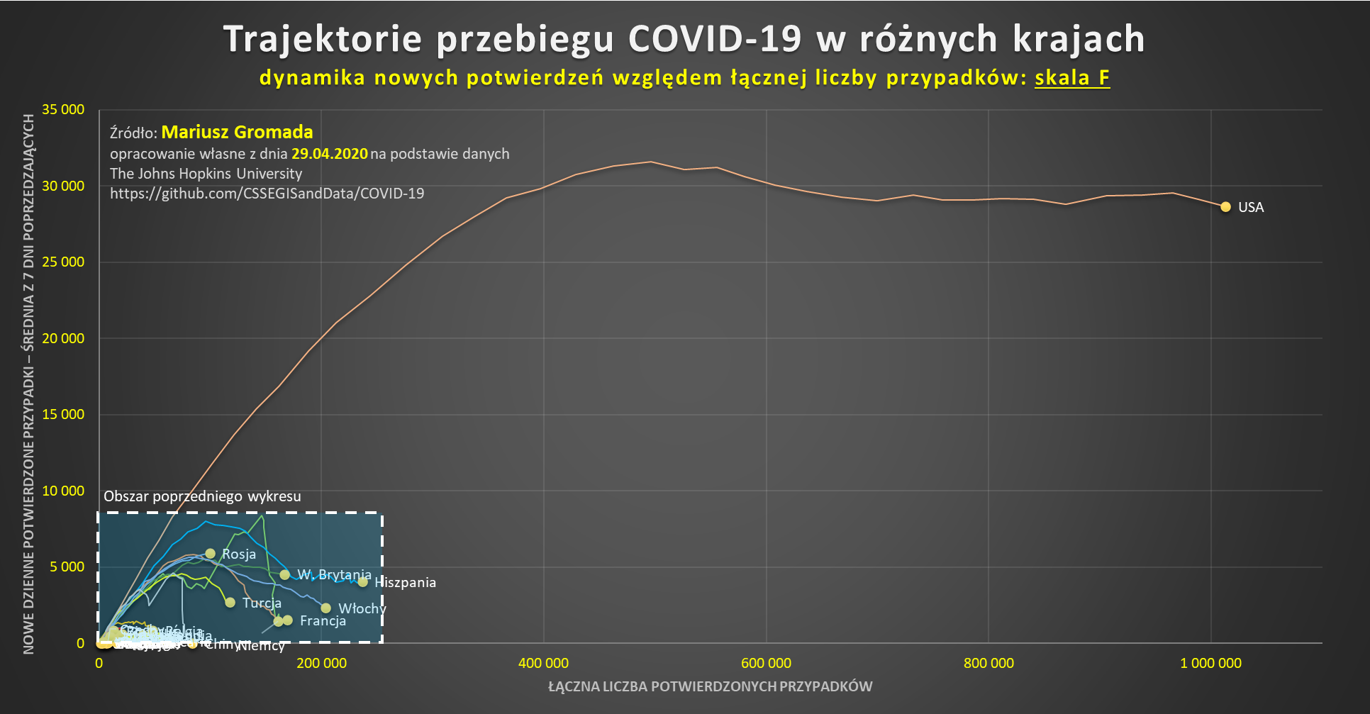 covid-cykl-trajektorie-skala-f