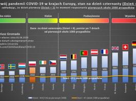 covid-europa-1000-cykl-stan-dzien-8
