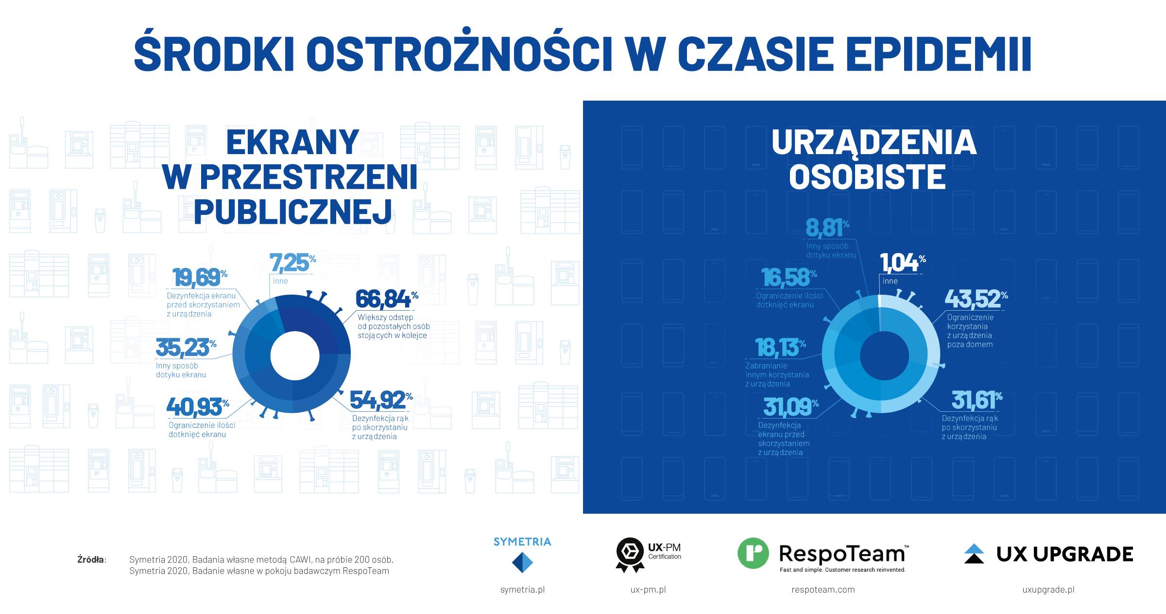 infografika-ekrany-dotykowe