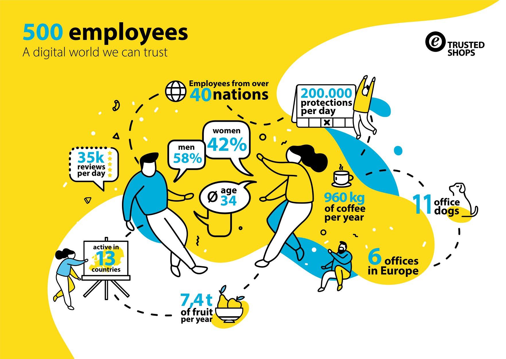 infografika na temat Trusted Shops