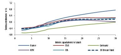Średnia rentowność (w %) względem termin zapadalności
