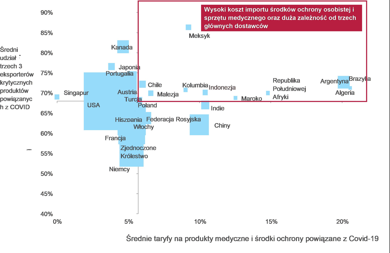 Średnie taryfy importowe na produkty powiązane z Covid-19 i koncentracja importu