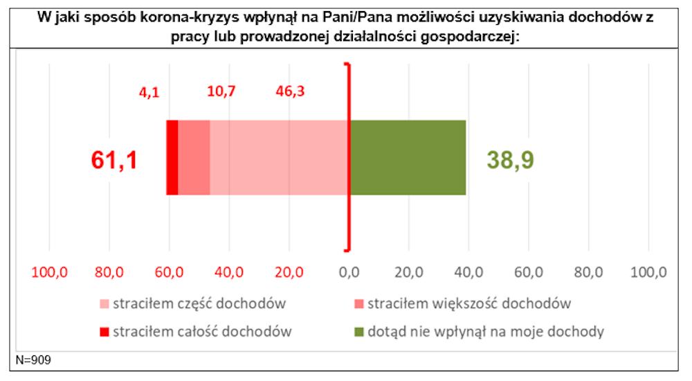 2020-05-15_BOZ_wykres (6)