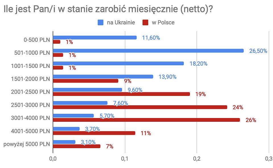 Dlaczego Ukraińcy przyjeżdżają do pracy w Polsce 2