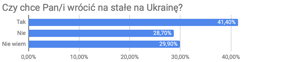 Dlaczego Ukraińcy przyjeżdżają do pracy w Polsce 3