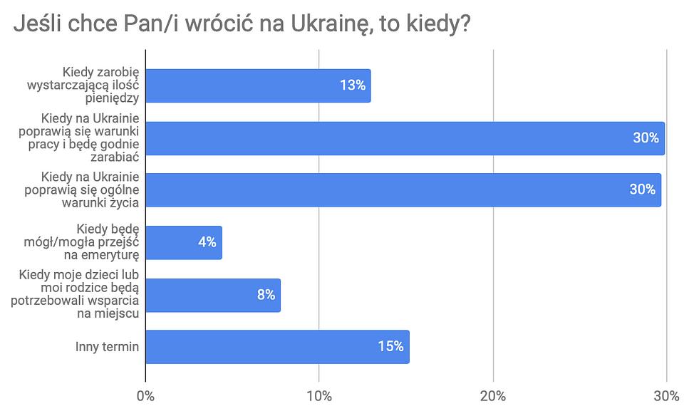 Dlaczego Ukraińcy przyjeżdżają do pracy w Polsce 4