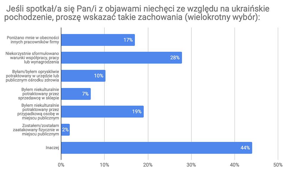 Dlaczego Ukraińcy przyjeżdżają do pracy w Polsce 8