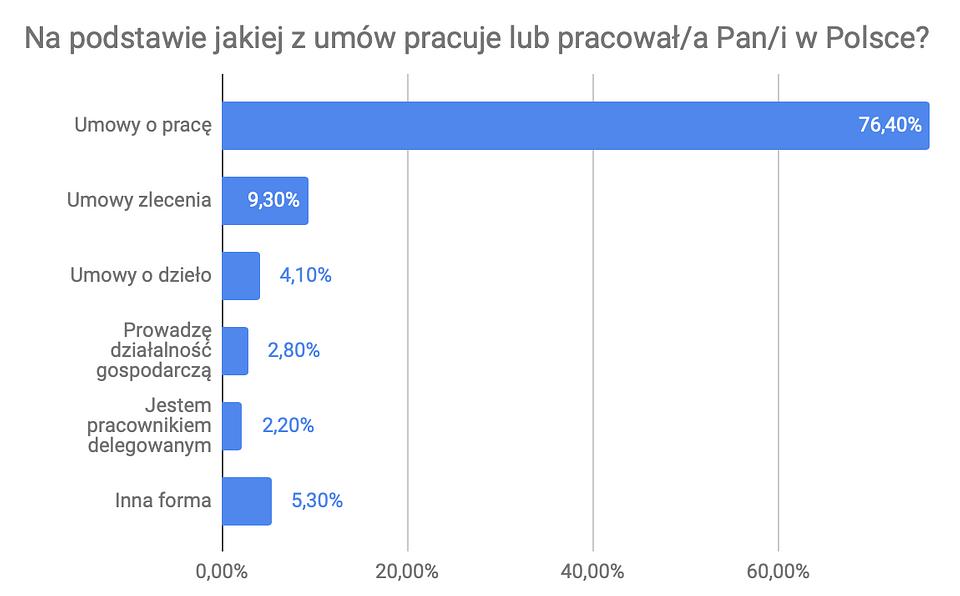 Dlaczego Ukraińcy przyjeżdżają do pracy w Polsce