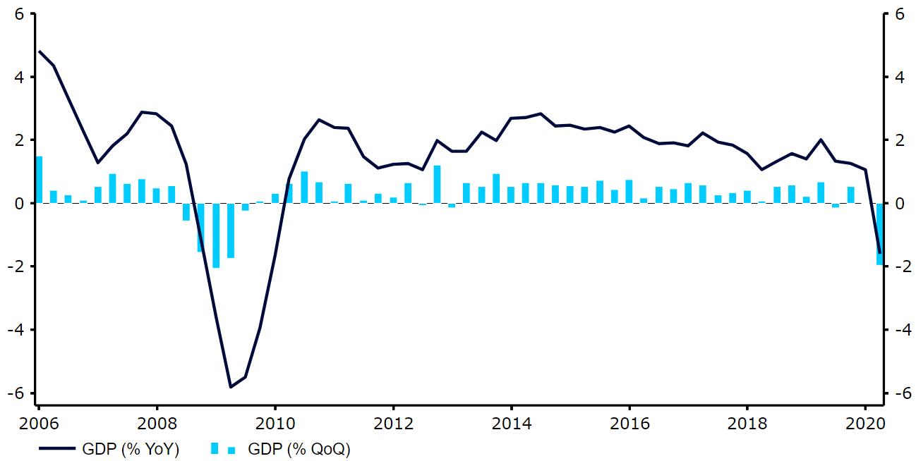 Dynamika PKB Wielkiej Brytanii
