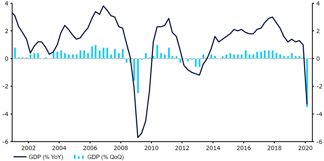 Dynamika PKB strefy euro