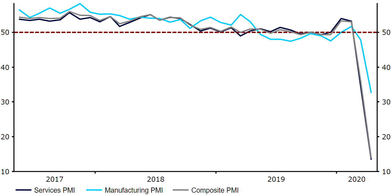 Indeksy PMI w Wielkiej Brytanii